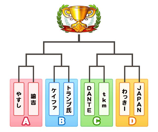 福岡大会本戦トーナメント表