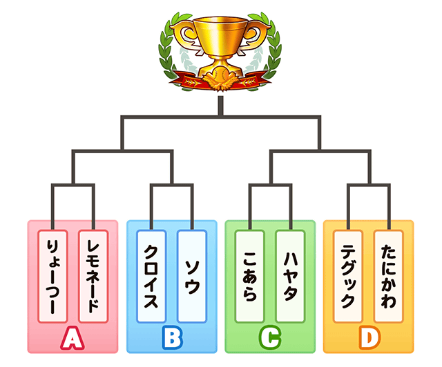 大阪大会本戦トーナメント表
