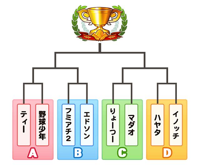 東京大会本戦トーナメント表