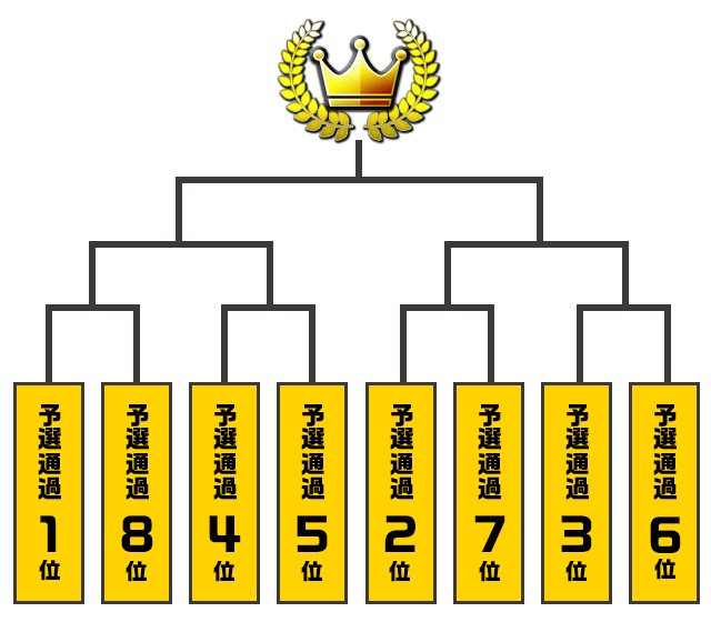 東日本大会トーナメント表