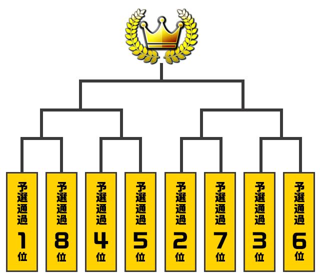 大阪大会トーナメント表