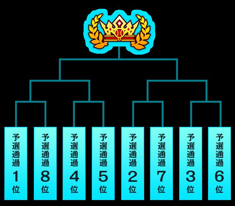 中国/四国大会トーナメント表